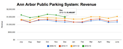 Ann Arbor Public Parking System: Total Revenue