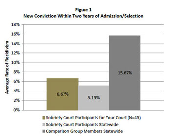 Recidivism rate for 15th District Court sobriety court