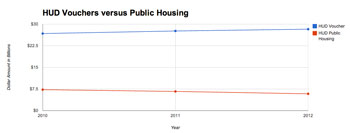 U.S. Department of Housing and Urban Development: Voucher Programs versus Public Housing Programs
