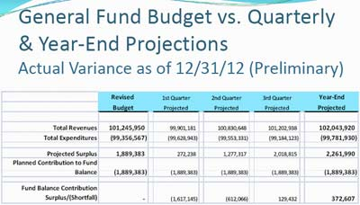 Washtenaw County board of commissioners, 2012 budget, The Ann Arbor Chronicle