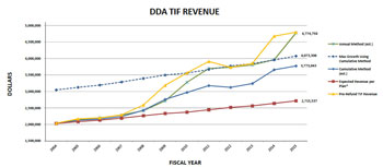 Ann Arbor DDA TIF revenue under various methods of calculation.