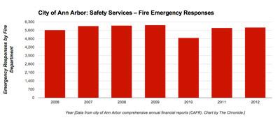 Ann Arbor EMS response
