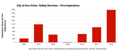 Ann Arbor Fire Inspections
