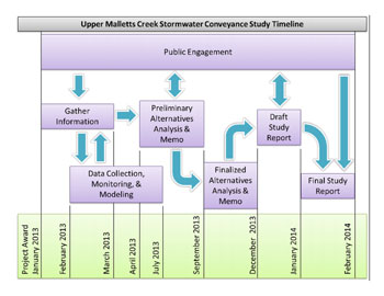 Malletts Creek Study Timeframe