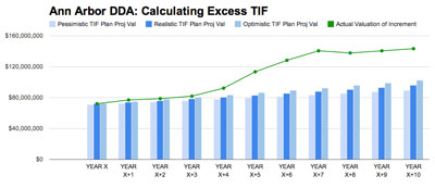 The green line shows actual valuation. The blue bars depict the TIF plan projections for the increase in valuation, based on pessimistic, realistic, or optimistic projections.