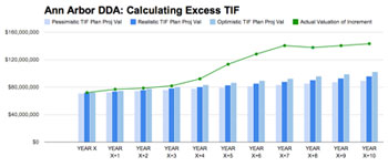 Ann Arbor DDA TIF capture: Actual valuation (green line) of the increment compared to projected valuation in the TIF plan (blue bars corresponding to one of three estimates – pessimistic, realistic, optimistic.
