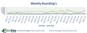 AirRide Weekly Boardings: April 2012 through March 2013