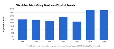 Ann Arbor physical arrests