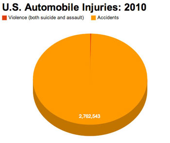U.S. Automobile Injuries: 2010