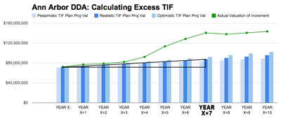 Chart C: TIF plan growth rate (cumulative).