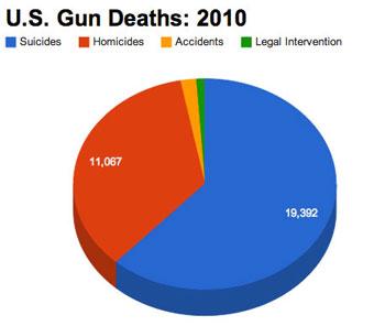 U.S. Gun Deaths: 2010