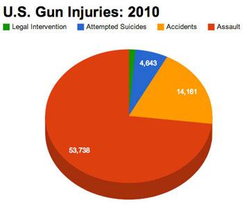 U.S. Gun Injuries: 2010