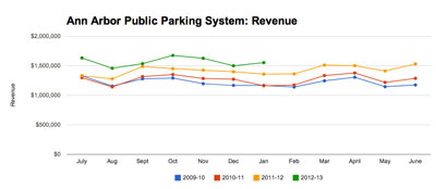 Ann Arbor Public Parking System Revenue