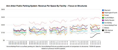 Ann Arbor Public Parking System: Revenue per Space – Focus on Strucctures