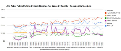 Ann Arbor Public Parking System – Focus on Surface Lots