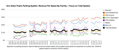 Ann Arbor Public Parking System Revenue per Space: Focus Total System