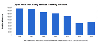 Ann Arbor parking violations