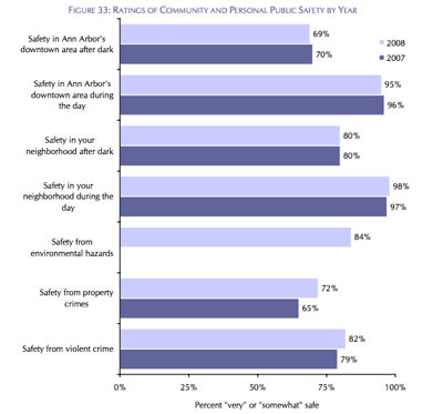 Public Safety Results from 2008 Ann Arbor National Citizens Survey