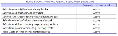 2007-2008 National Citizens Survey Ann Arbor: Public Safety Benchmark Results