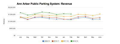 Ann Arbor Public Parking System: Revenue