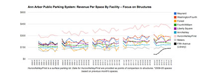 Ann Arbor Public Parking System: Revenue per Space – Structures