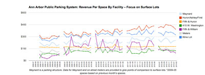 Ann Arbor Public Parking System: Revenue Per Space – Surface Lots