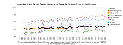 Ann Arbor Public Parking System: Revenue per Space – System