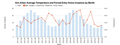 Reported incidents of Ann Arbor March 2011 to March 2013: Home Invasion Forced Entry plotted against Temperature