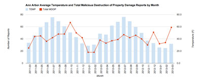 Ann Arbor Reported Incidents March 2011-March 2013: Malicious Destruction of Property plotted against Temperature