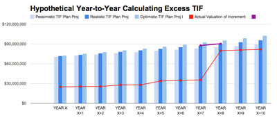 Year to Year TIF calculation