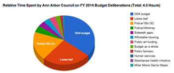 FY 2014: Time Spent on Deliberations