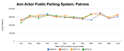Ann Arbor Public Parking System: Hourly Patrons