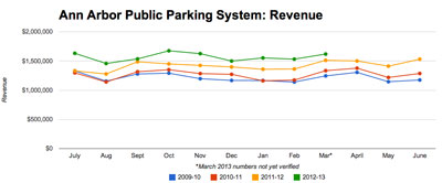 Ann Arbor Public Parking System Total Revenue