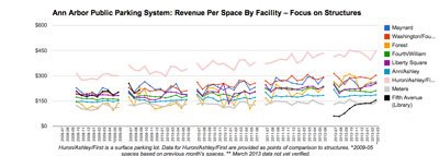 Chart 5: Ann Arbor Public Parking System – Focus on Structures