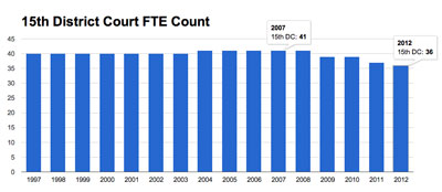 15th District Court Historical FTE Count