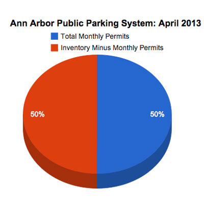 Ann Arbor Public Parking System Permits: April 2013 Pie Chart