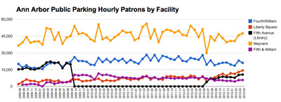 Ann Arbor public parking system. Number of hourly patrons by facility.