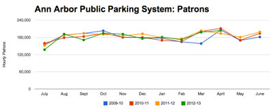 Ann Arbor public parking system hourly patrons