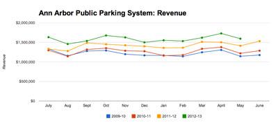 Ann Arbor Public Parking System: Revenue