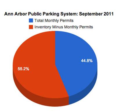 Ann Arbor Public Parking System Permits: September 2011 Pie Chart
