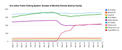 Ann Arbor Public Parking System: Permits by Facility
