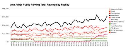 Ann Arbor Public Parking System: Total Revenue by Facility