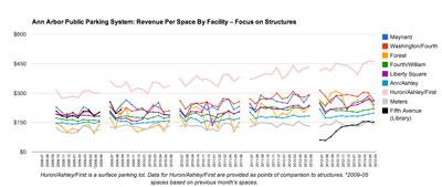 Ann Arbor Public Parking System: Revenue per Space – Focus on Surface Lots