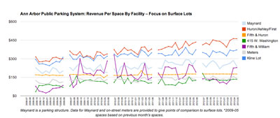 Ann Arbor Public Parking System: Revenue by Space – Focus on Surface Lots