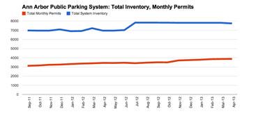 Ann Arbor Public Parking System: Monthly Permits