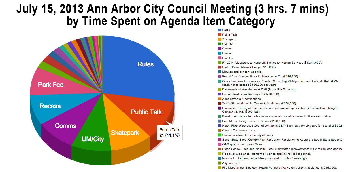 The Ann Arbor Chronicle Skatepark Rolls Council Bails On Talk Time