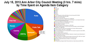 Pie chart of meeting time spent on each item.