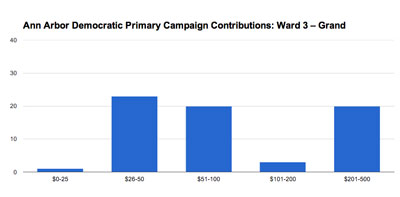 GraAnn Arbor Ward 3 city council: Julie Grand. 2013 Democratic pre-primary campaign contributions. (Chart by the Chronicle based on data from the Washtenaw County clerk.)
