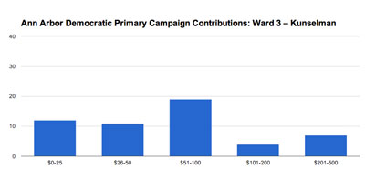 Ann Arbor Ward 3 city council: Stephen Kunselman. 2013 Democratic pre-primary campaign contributions. (Chart by the Chronicle based on data from the Washtenaw County clerk.)