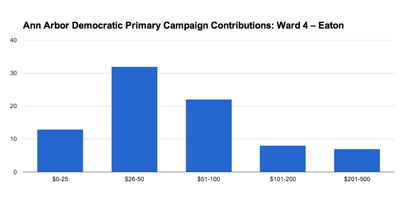 Ann Arbor Ward 4 city council: Jack Eaton. 2013 Democratic pre-primary campaign contributions. (Chart by the Chronicle based on data from the Washtenaw County clerk.)